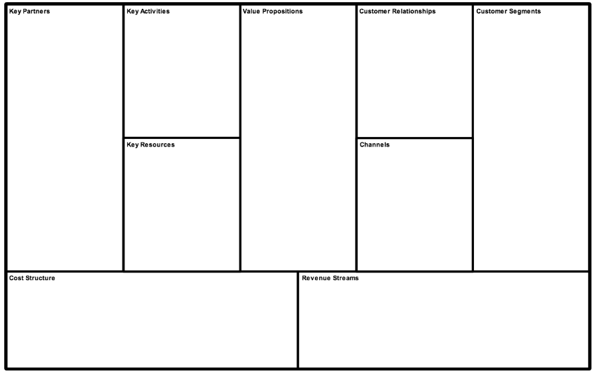 Its Just A Business Model Canvas Instead Of An Actual Full Blown Plan I Think This Overview Is Really All That You Need