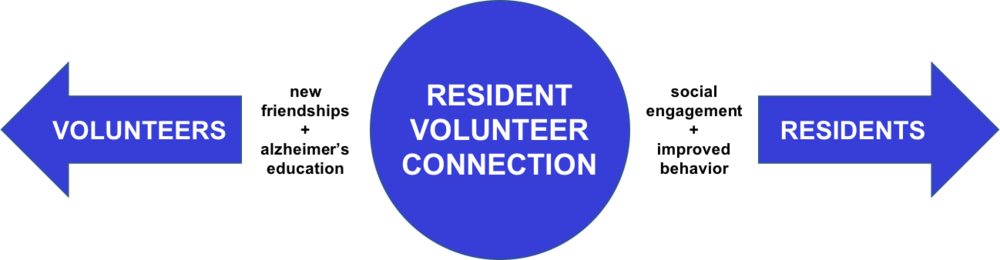 Resident Volunteer Connection.png