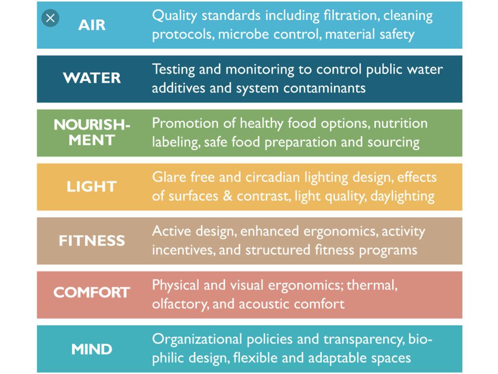 delos healthy buildings biofit natural design biofilico
