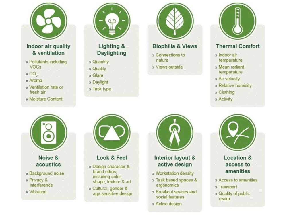 LEED healthy buildings biofit natural design biofilico