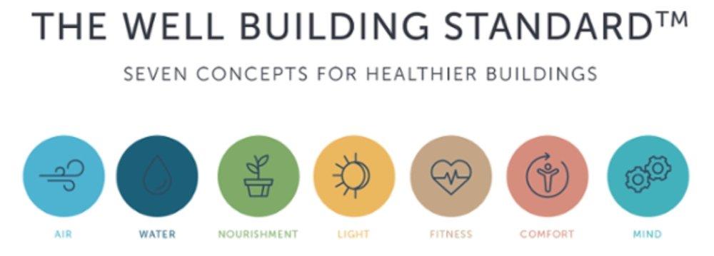 well building wellness design wellness interiors biofit biofilico.jpeg