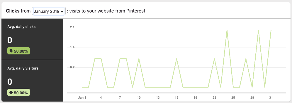 Pinterest Growth Strategy Daily Clicks - Jan 2019.png