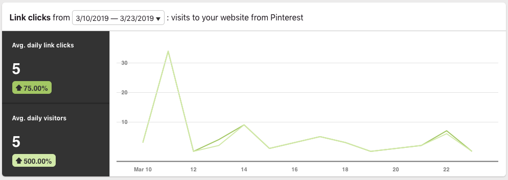 Pinterest Growth Strategy Daily Clicks - March 2019.png