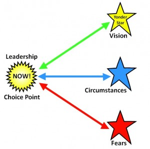 Leadership Choice Point