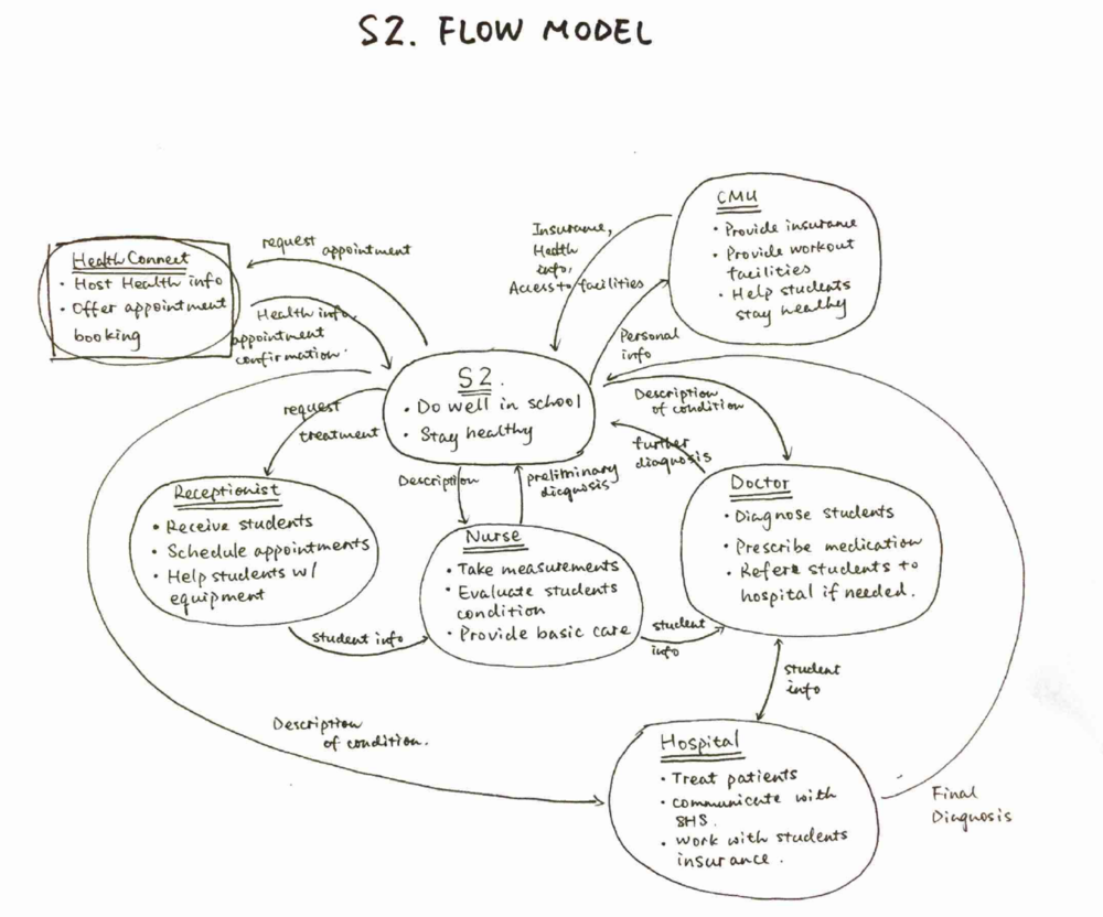 Flow model for interviewee S2