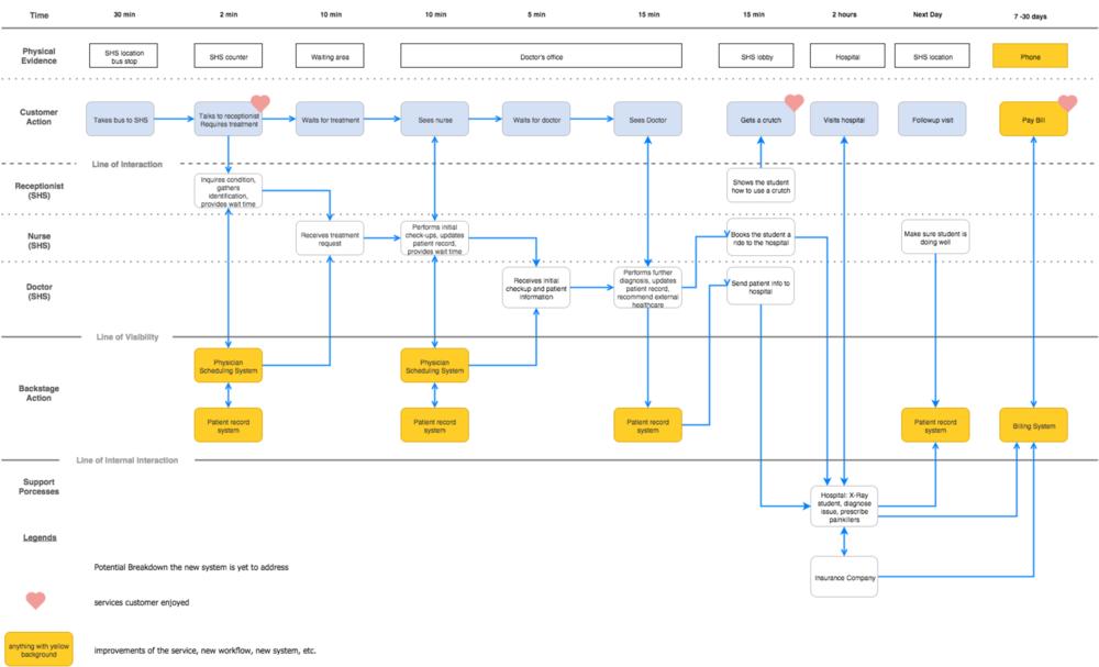 S2 service blueprint