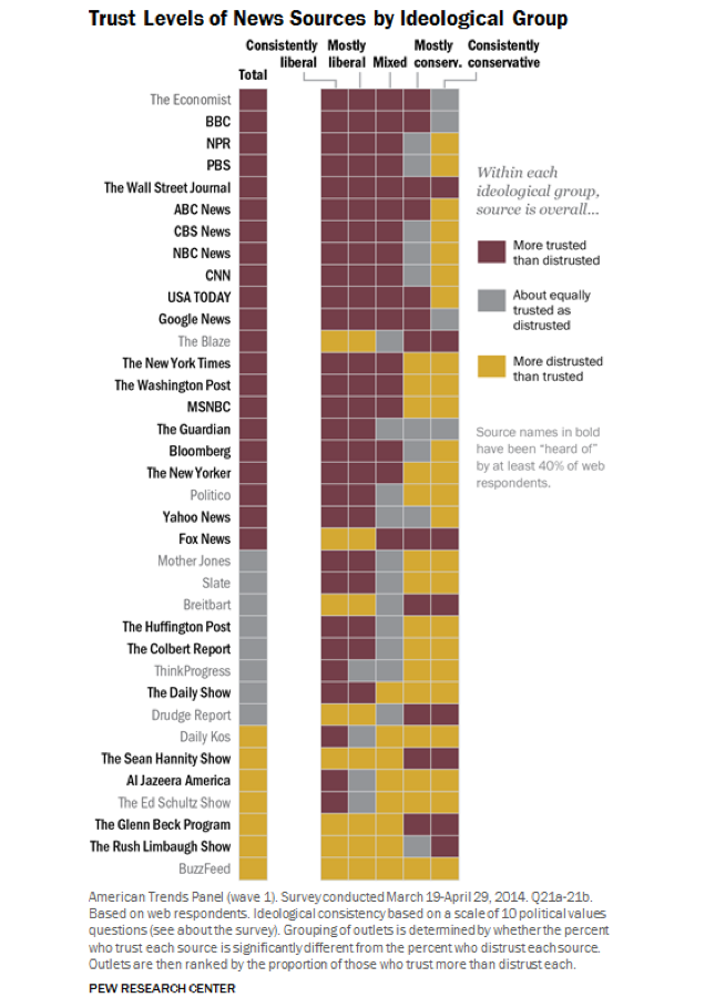 Various ideological groups have different trust levels to news sources (Source: Pew Research)