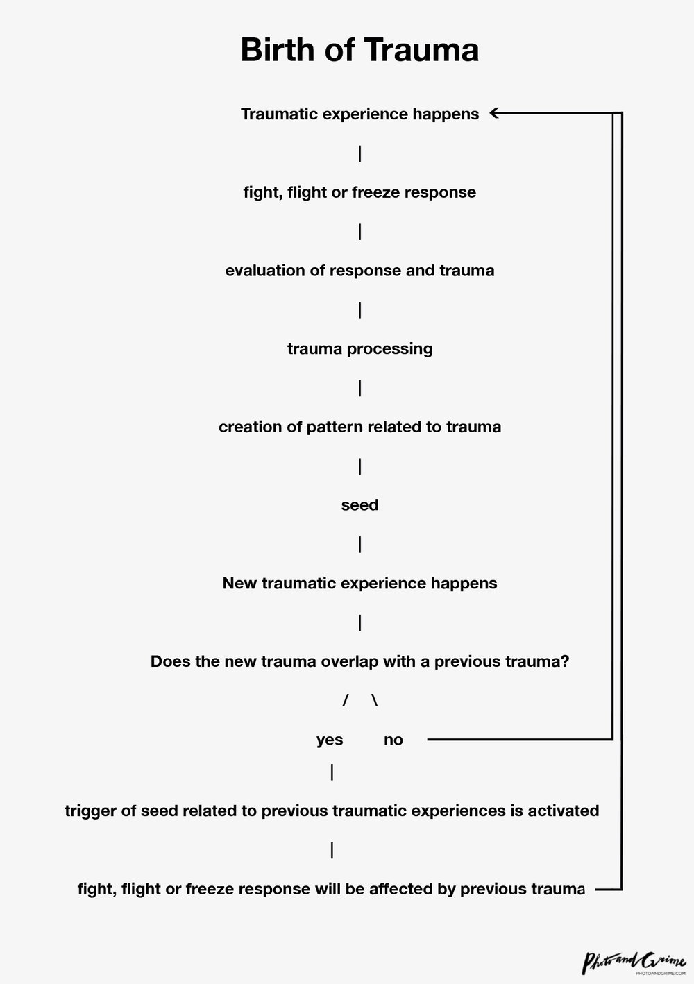 Helplessness pattern as a reaction to injury 5