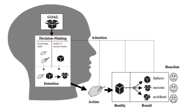 Figure 1. Human intentional action. The goal is an open box; reality is a closed box. The actor chooses a means (plan), depicted as hands doing things, which forms an intention. The resulting action causes a result, which leads to a reaction from the actor.