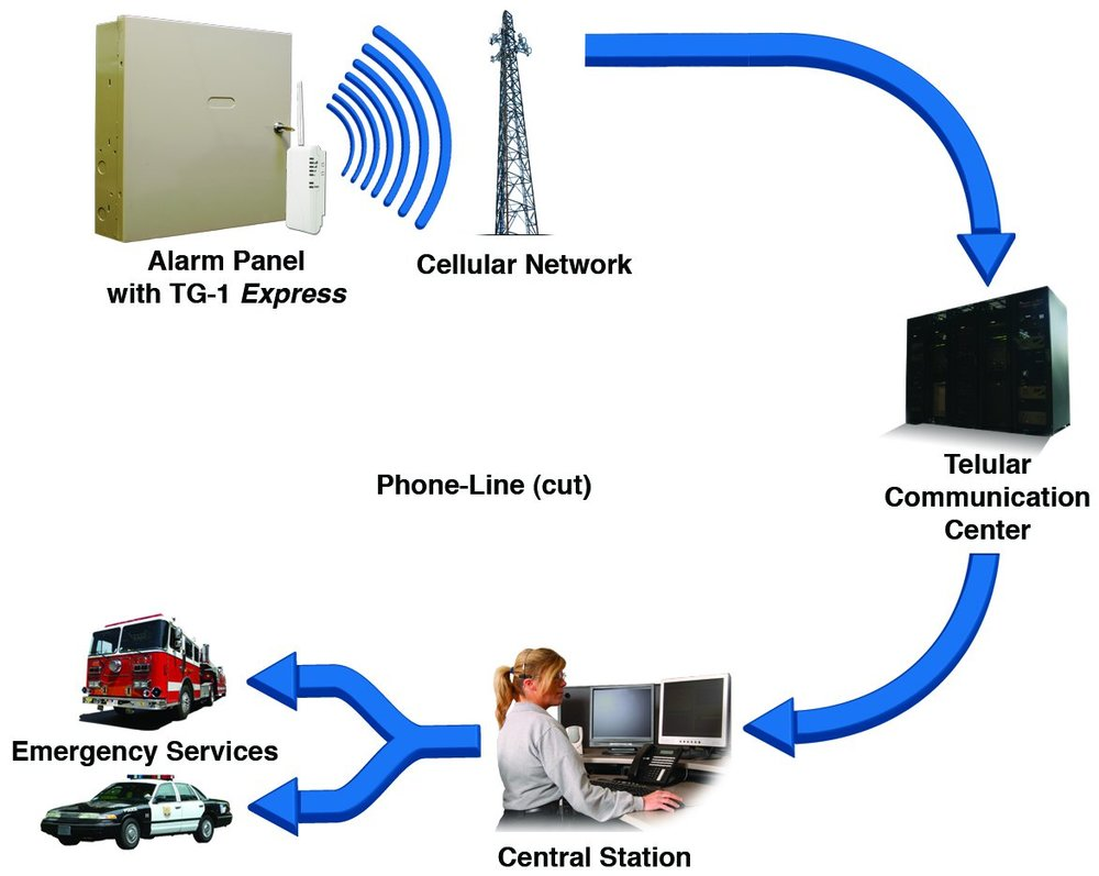 TG 1+Express+Flow+Chart+RGB?format=500w security one services photo video gallery security one tg1 express wiring diagram at bayanpartner.co