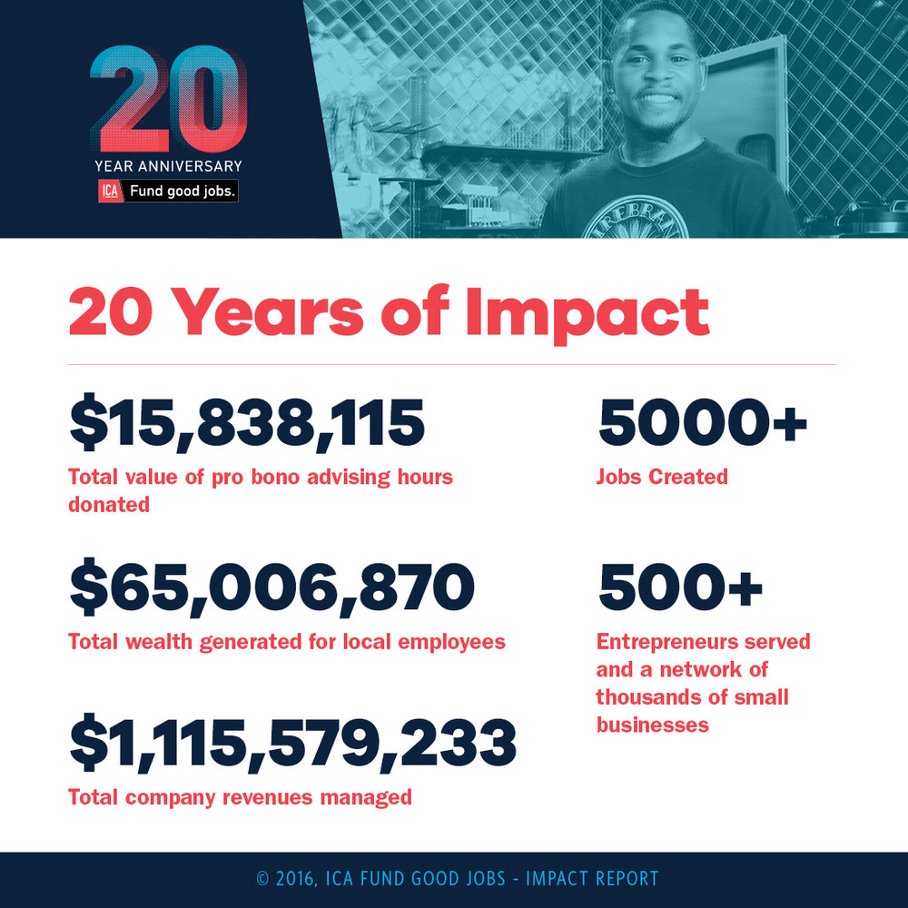Since 1996 we have created millions of dollars in small business impact.