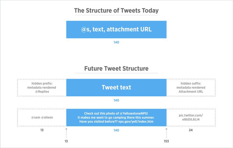 TweetStructure
