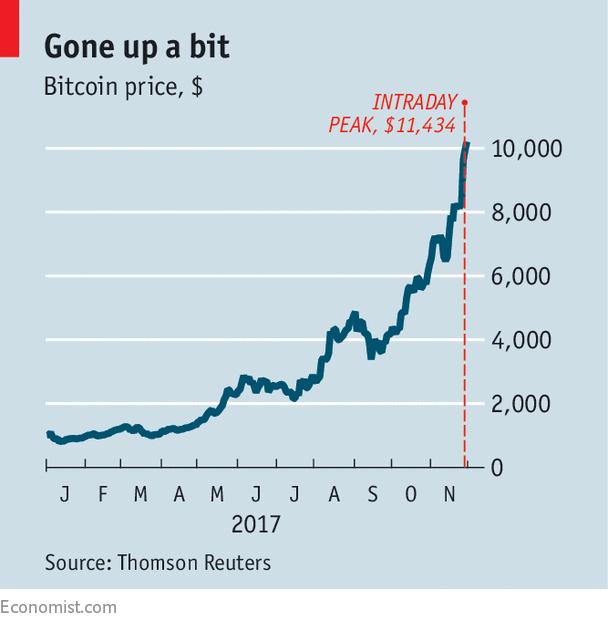 Bitcoin worth chart 2017