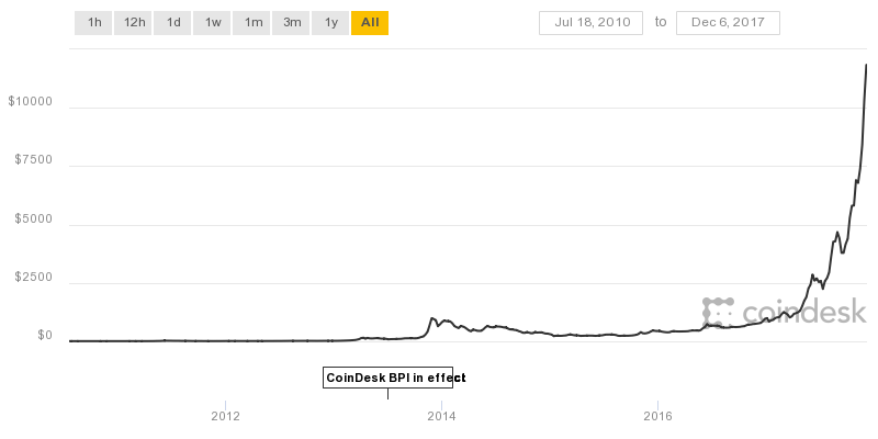 Bitcoins Price Is Above 12000 And Still Rising