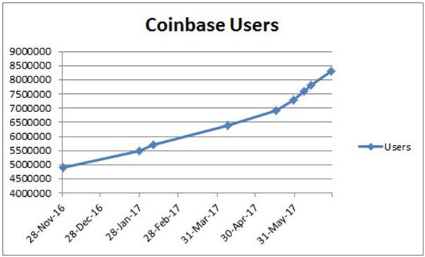 coinbase-users.png