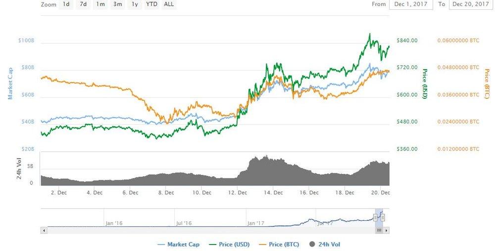 Ethereum ATH $850