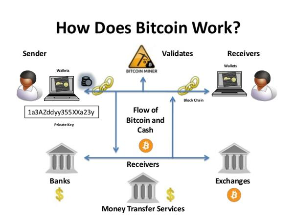 How does bitcoin work.jpg