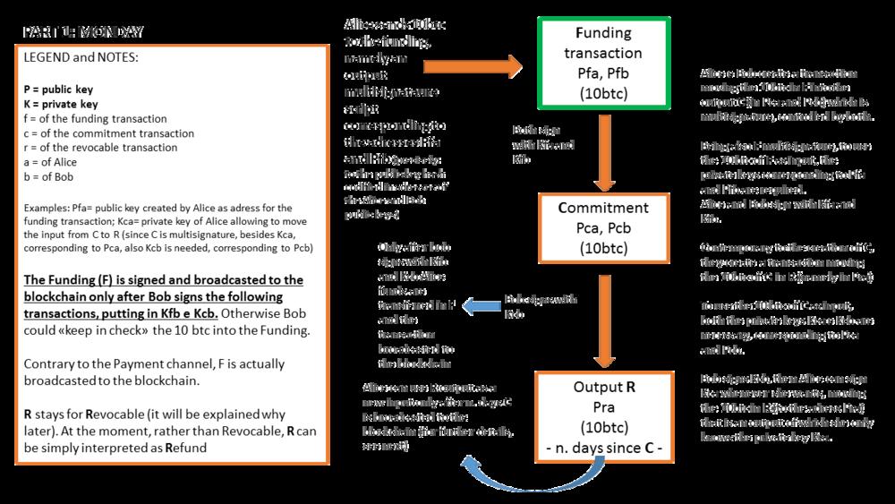 ligtning network protocol.png
