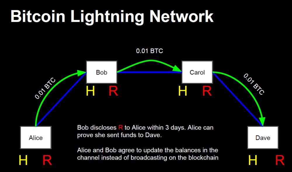 Lightning-Network trust.png