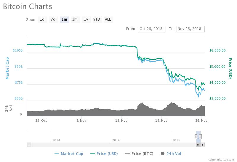 Bitcoin Price Drop Starting Nov. 14