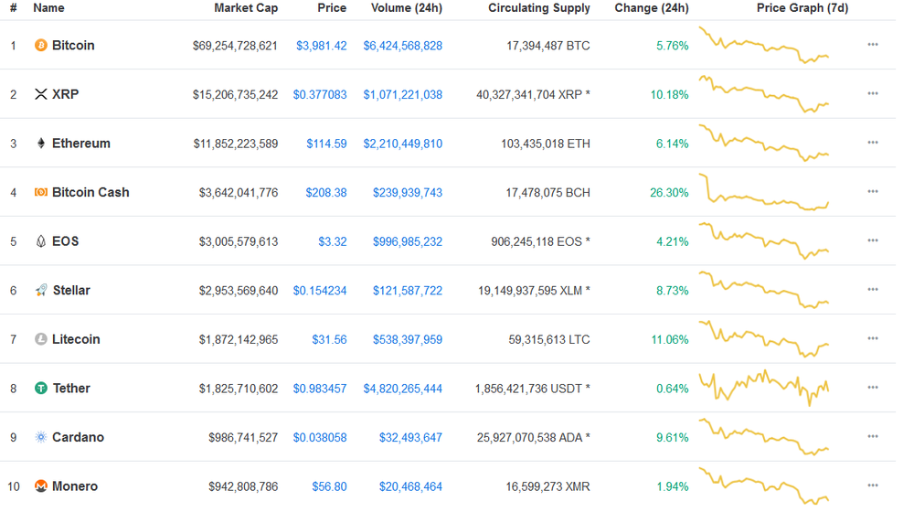 Today's Top 10 Cryptocurrencies - 26 November 2018