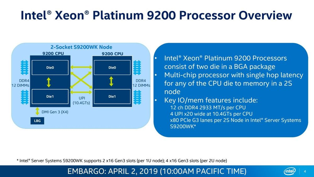 Intel Xeon Platinum 9282 - Did Intel Just Created An AMD