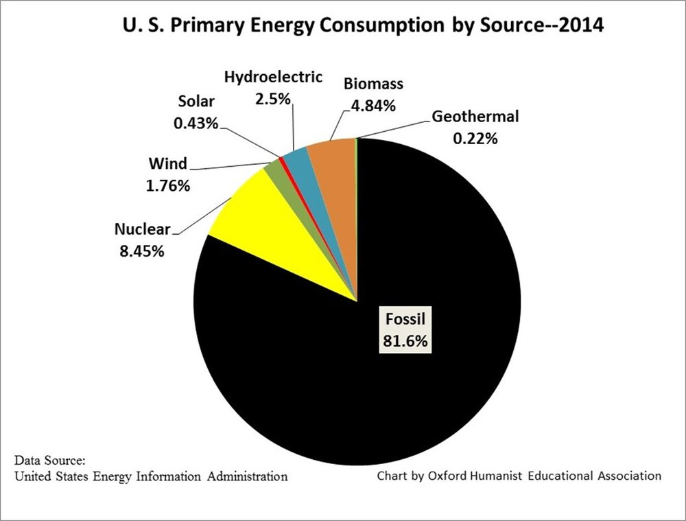 US-Energy-consumption-2014-jpeg.jpg