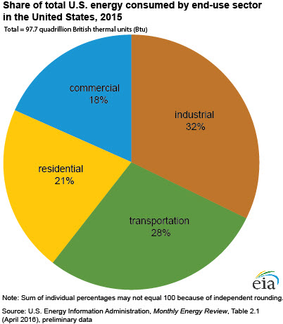 energy_consumption_by_sector-large.jpg