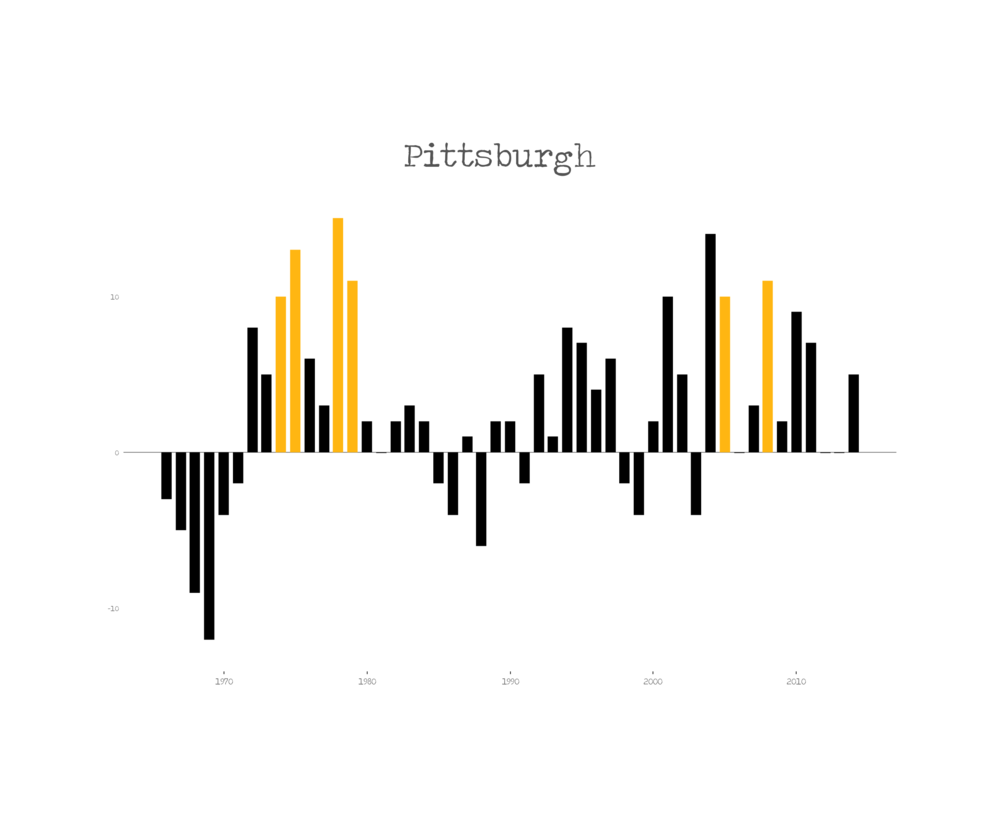 Pittsburgh Steelers Franchise History