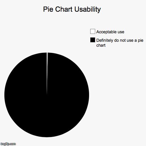 Kill The Pie Chart Shawn M Levin