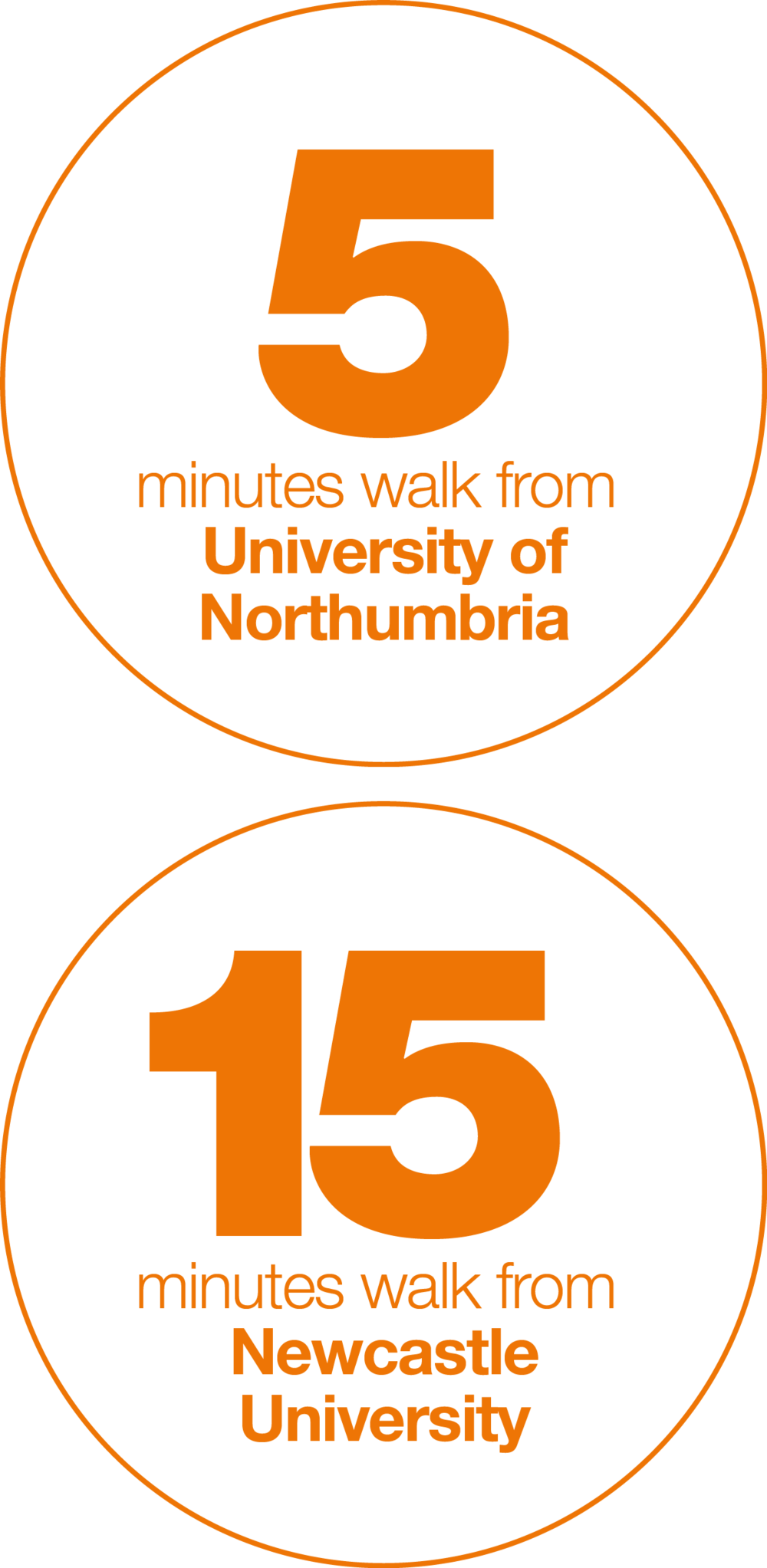 15 minutes walk from Newcastle University