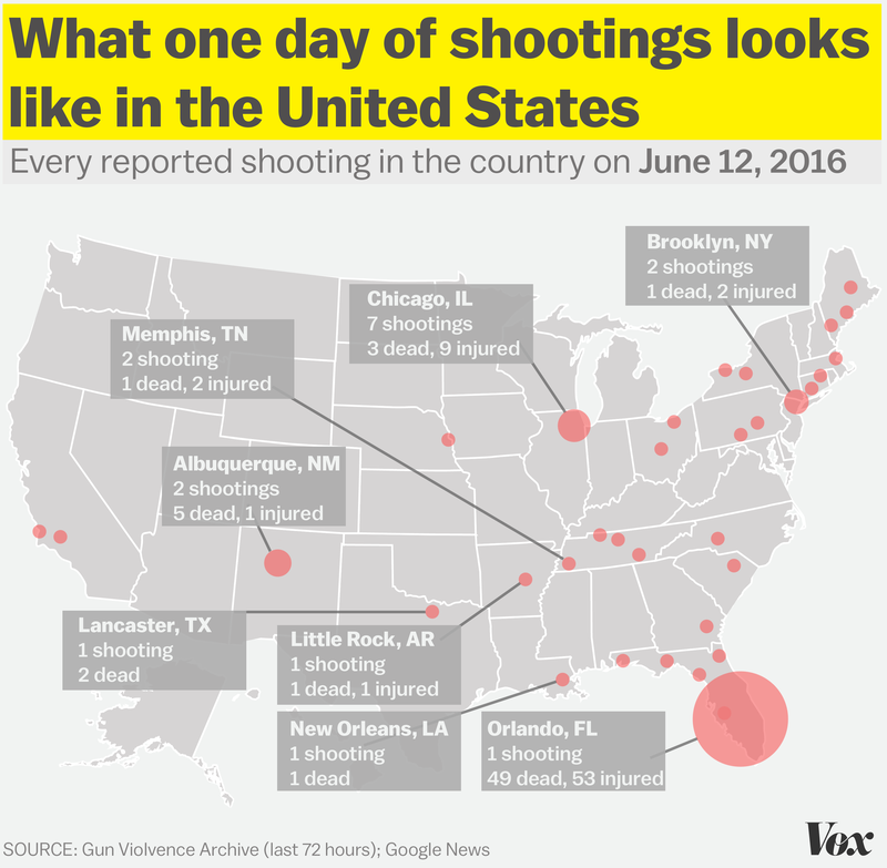 An average of 92 people die on a daily basis from gun violence in the US.