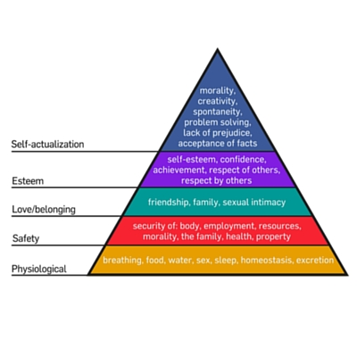 Maslow's hierarchy of needs can help publishers understand what motivates their audience.