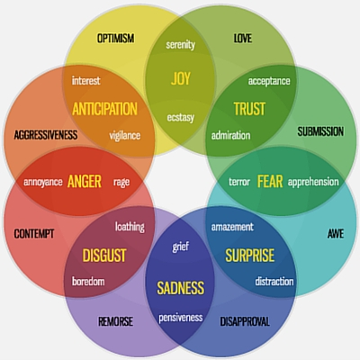 Use Plutchik's Wheel of Emotions to create emotionally compelling quiz content.