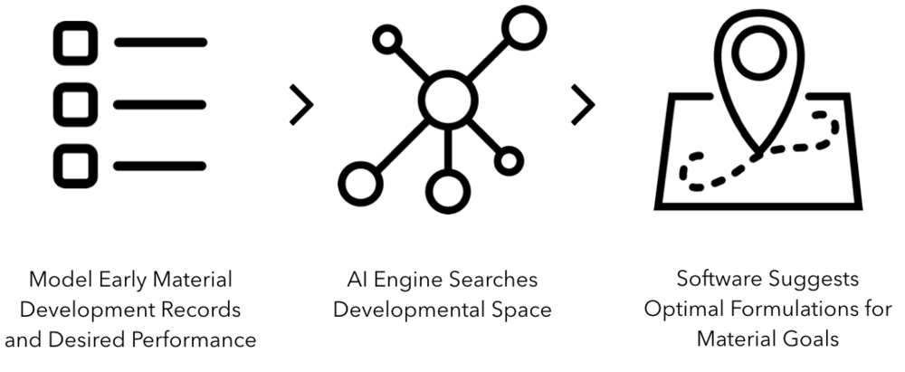 Model early development records               AI engine searches the development           Software automatically suggests     and established property goals                space, simulating 100,000s of results           optimal formulations for testing