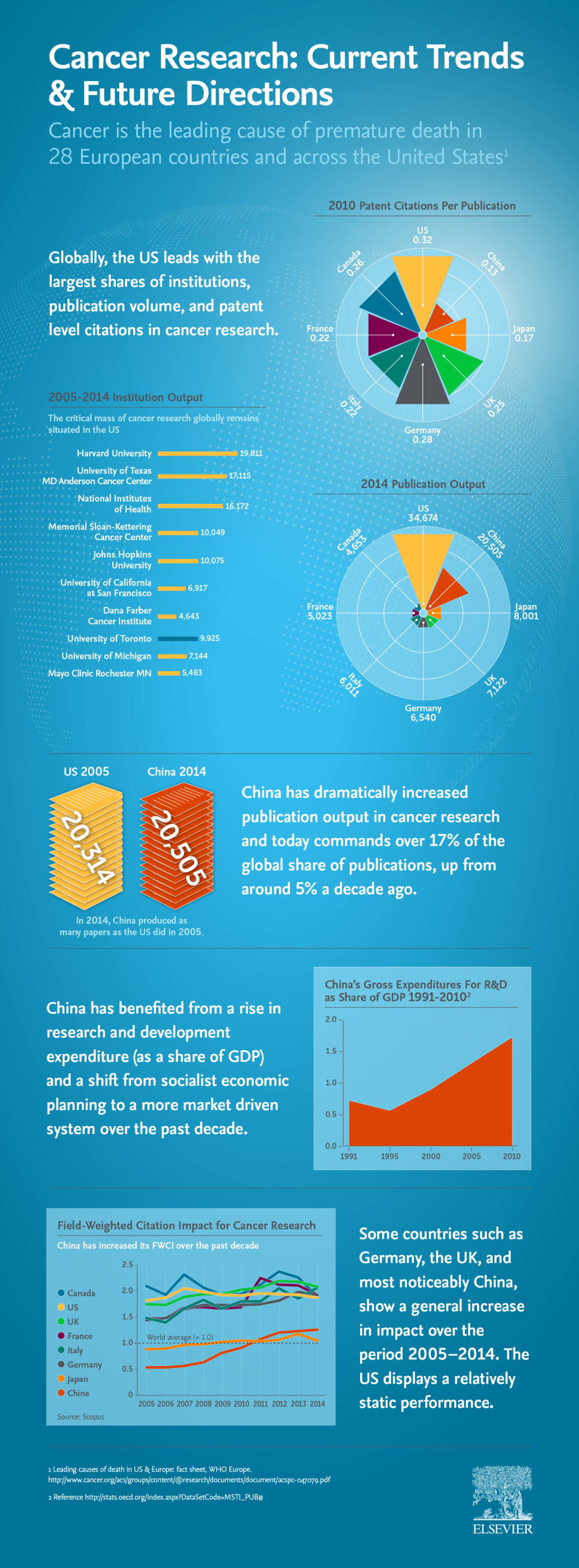 Elsevier Cancer Moonshot Infographic