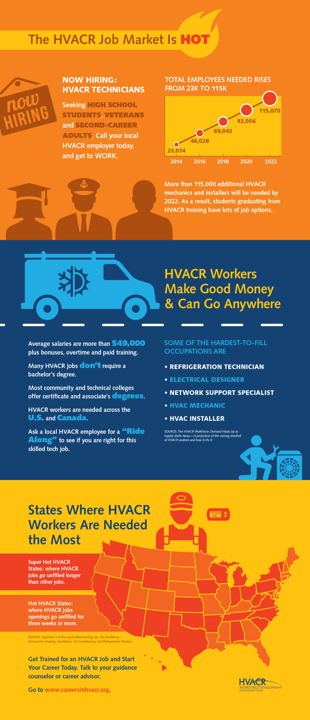 HVACR Workforce Development Foundation Infographic