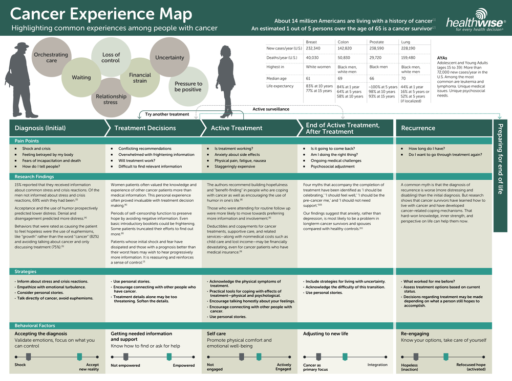 Cancer Experience Map: created by JMIR Publications (http://www.jmir.org/2015/5/e132/#app1)