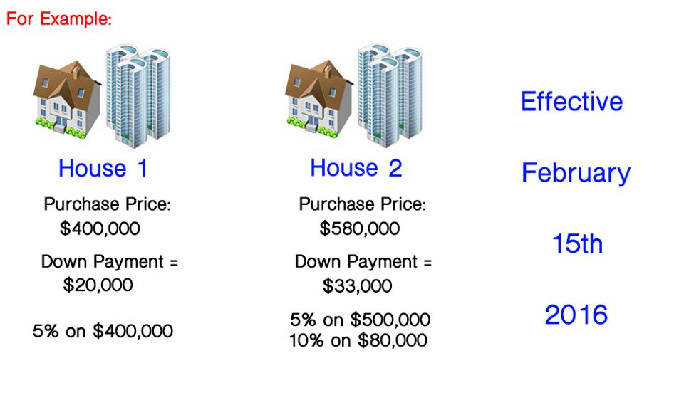 Ontario Down Payment Structure