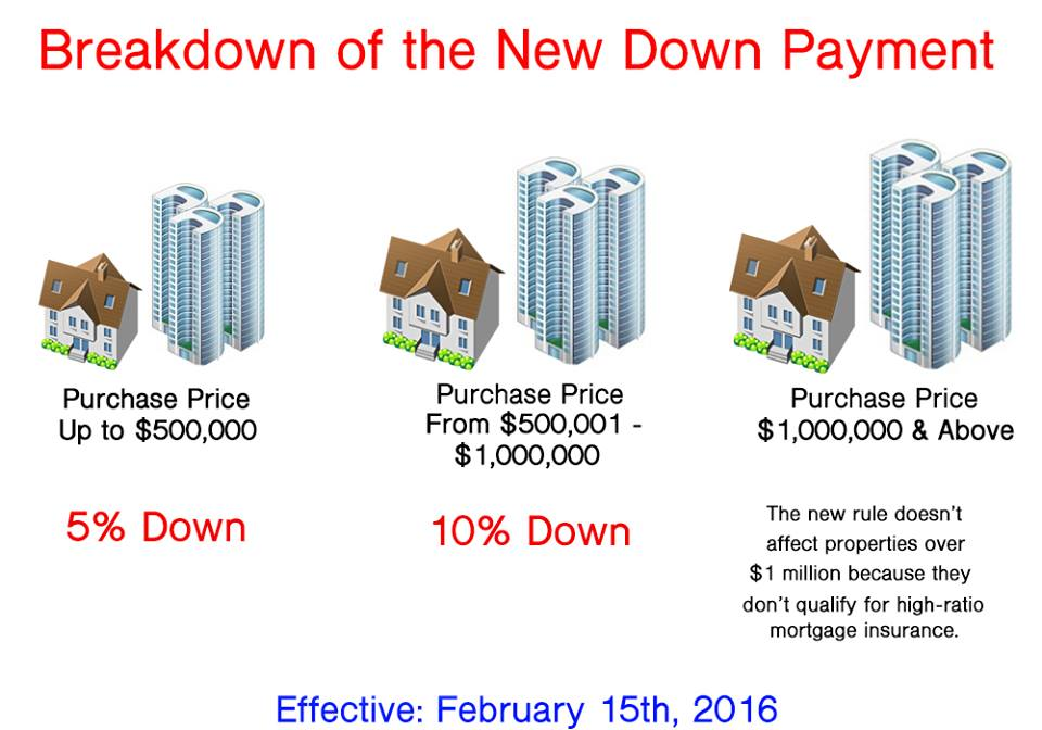 Down Payment Structure Ontario