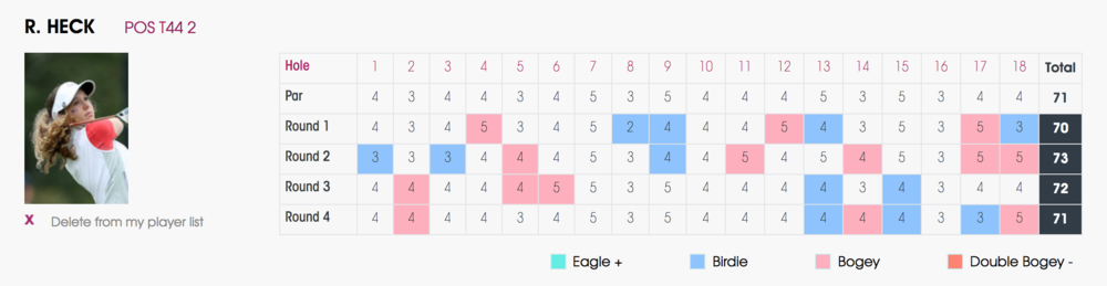During the 72-hole tournament, Rachel finished with 12 birdies and 14 bogeys. The other 46 holes were all pars.