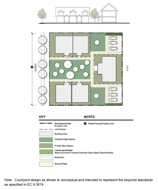 Courtyard Housing Sample Layout