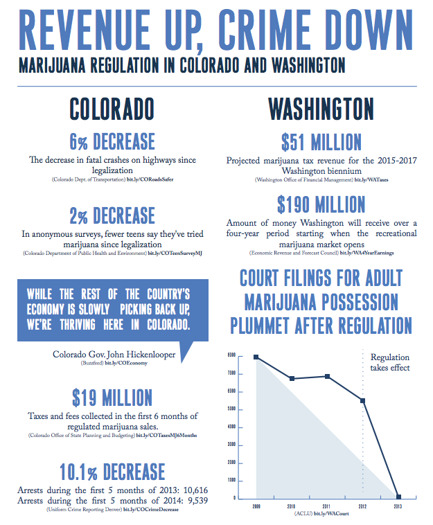 Legal marijuana has increased state revenues and decreased crime. Federal drug raids are not only a violation of Colorado state law, they also violate common sense.