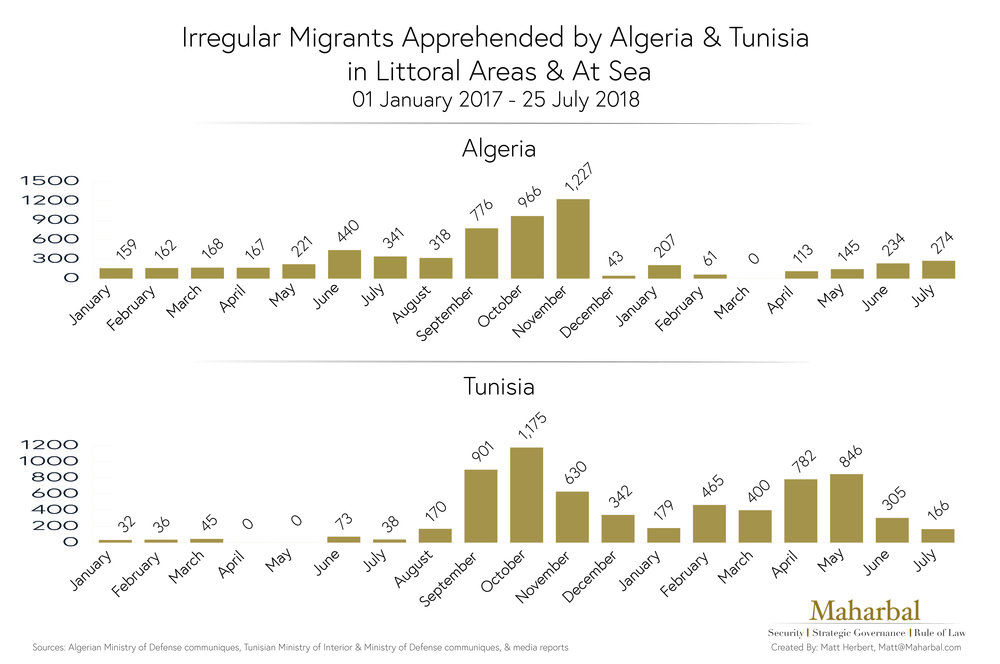Irregular Migrant Apprehensions by Algeria & Tunisia in Littoral Areas & at Sea.jpg