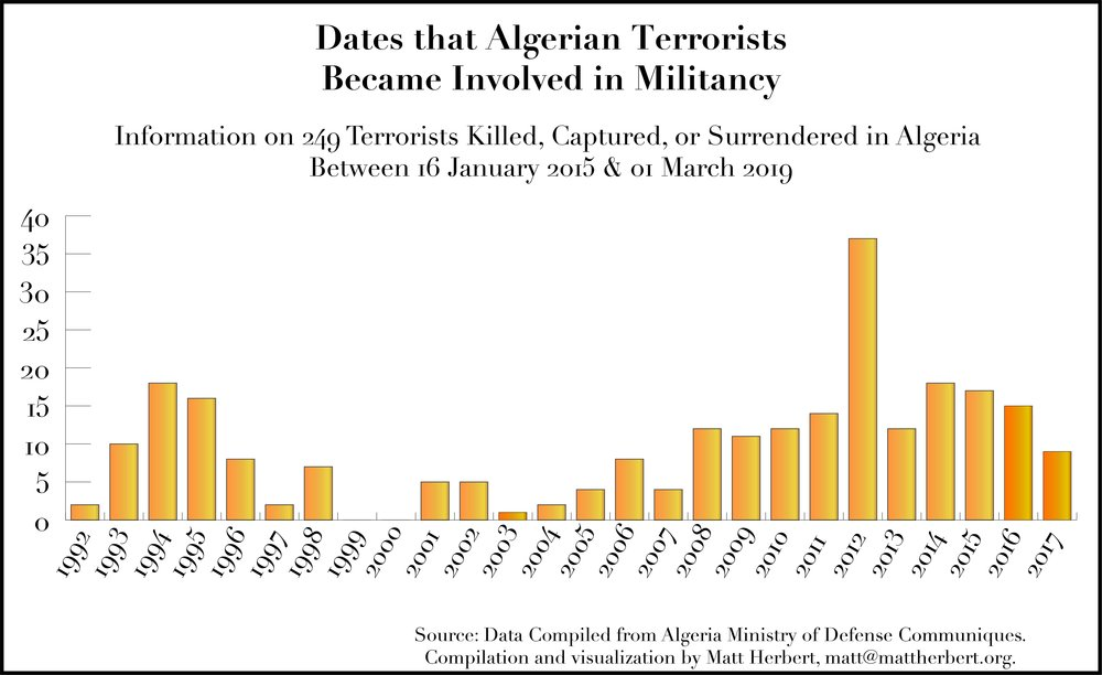Algerian Terrorist Date of Militancy Initiation_02032019.jpg