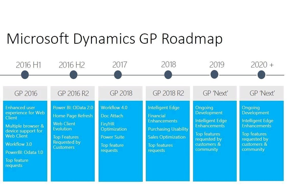 Dynamics-GP-Roadmap-2018