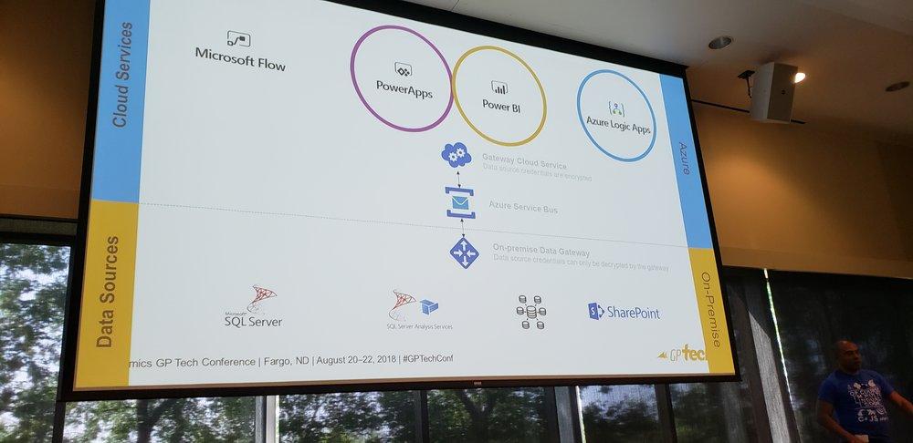 Microsoft-Power-Apps-Flow-BI