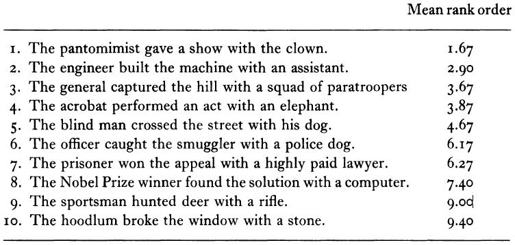Schlesinger (1979:310)