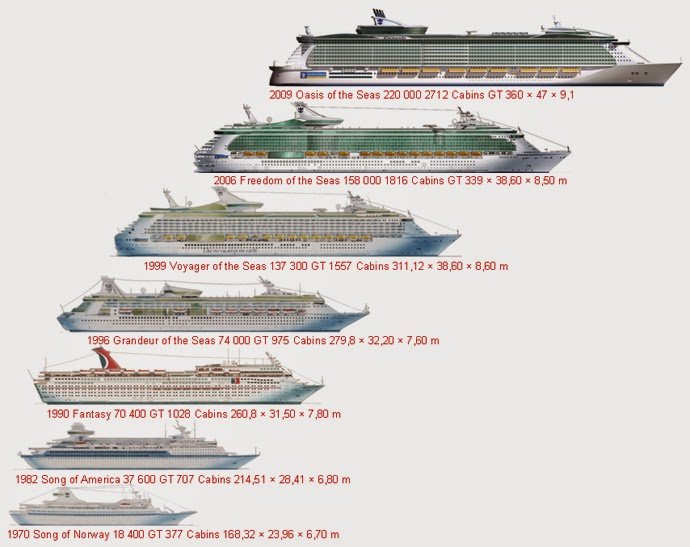 Cruise Ships A Building Product Market Michael Chusid RA FCSI CCS - Building a cruise ship