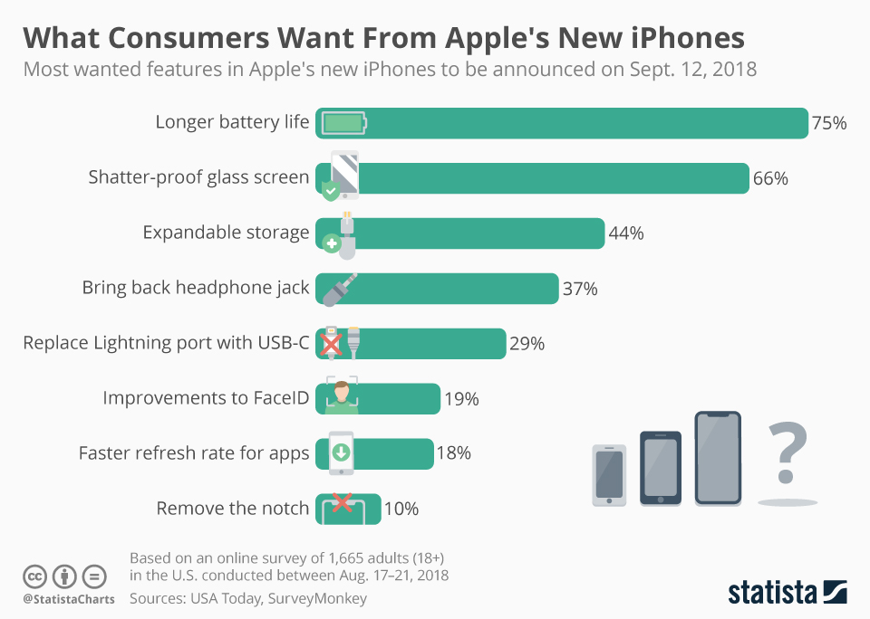 chartoftheday_15415_the_most_wanted_features_in_apple_s_new_iphones_n.jpg